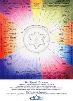 Karmic Essence Chart